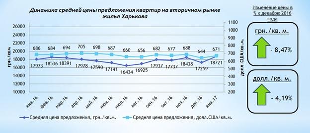 Анализ цен на вторичном рынке жилой недвижимости Харькова январь 2017 г