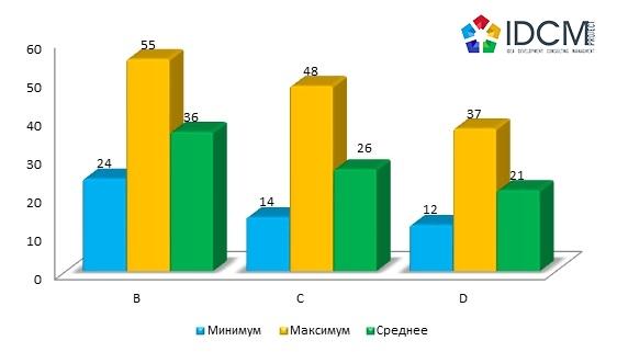 Диапазоны арендных ставок складской недвижимости по классам, грн./кв. м.