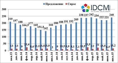 Динамика изменения объема предложения и показателя спроса июль 2015 год