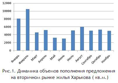 Динамика объемов пополнения предложения на вторичном рынке жилья Харькова ( кв.м.) ноябрь