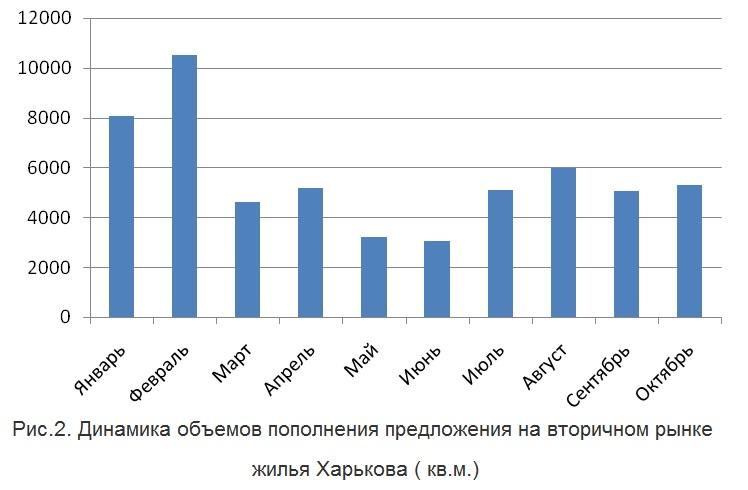 Динамика объемов пополнения предложения на вторичном рынке жилья Харькова ( кв.м.)