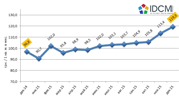 Динамика средней цены аренды офисных помещений по городу Харькову декабрь 2014 – декабрь 2015 г (грн./кв. м.).