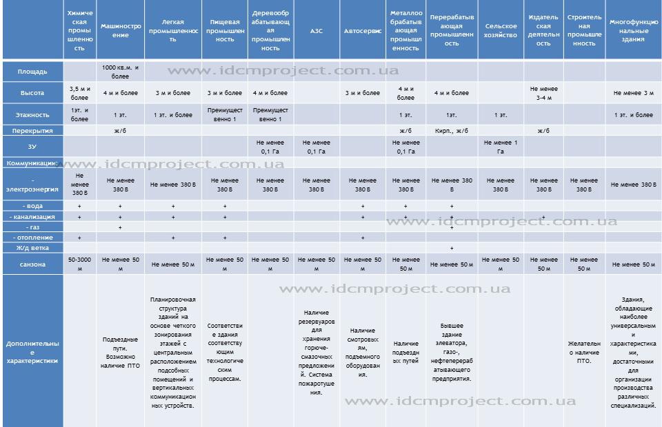 Классификация производственной недвижимости