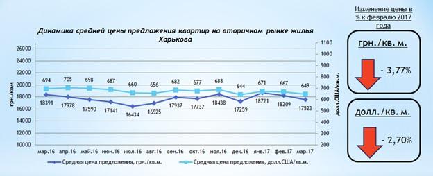 Обзор рынка вторичной жилой недвижимости Харькова март 2017 года