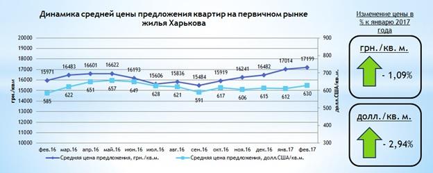 Обзор рынка новостроек Харькова, февраль 2017 года