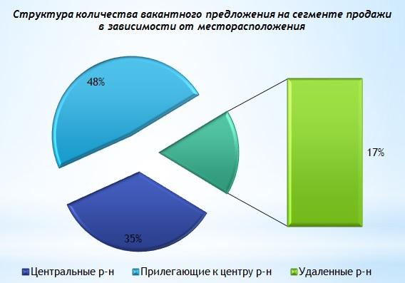 Обзор рынка офисной недвижимости Харькова июль 2016 года-2