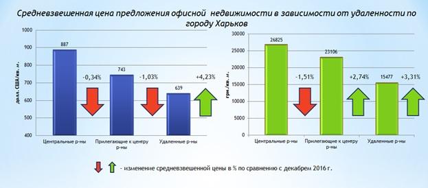 Обзор рынка офисной недвижимости Харькова январь 2017 года-1