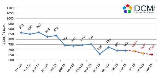 Прогноз средней цены предложения 1 квадратного метра на рынке офисной недвижимости Харькова октябрь 2015 – декабрь 2015 года