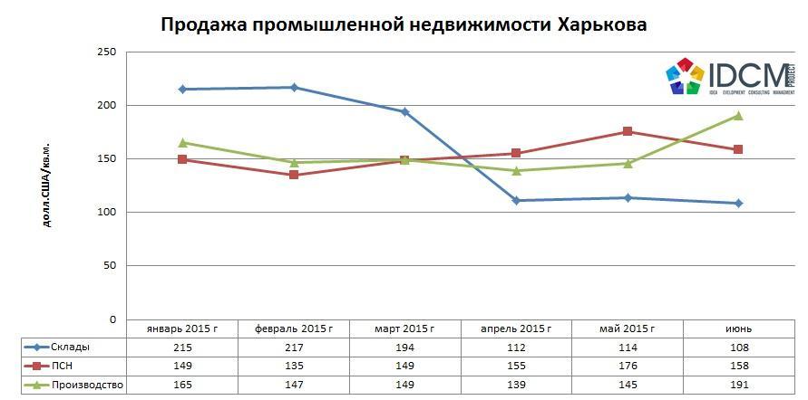 Продажа промышленной недвижимости Харькова 2015 год