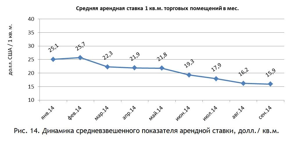 Динамика средневзвешенного показателя арендной ставки, долл.-кв.м.