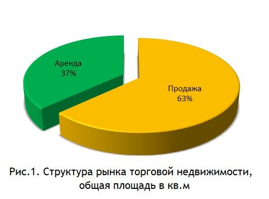 Структура рынка торговой недвижимости, общая площадь в кв.м
