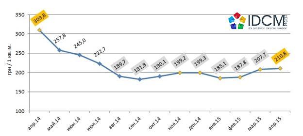Средневзвешенная цена предложения аренды  торговой недвижимости в гривне за квадратный метр в городе Харькове апрель 2014 –  апрель 2015 года