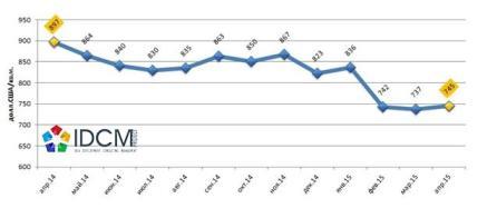 Средневзвешенная цена предложения продажи в долл.США за 1 кв.м офисной недвижимости города Харькова апрель 2014 – апрель 2015 года