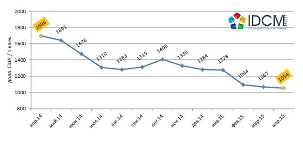 Средневзвешенная цена предложения продажи 1 кв.м в долл.США торговой недвижимости города Харькова апрель 2014 – апрель 2015 года