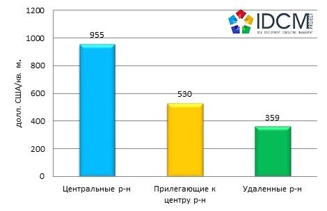 Средняя цена предложения продажи офисных помещений, в зависимости от удаленности, Харьков февраль 2016 года