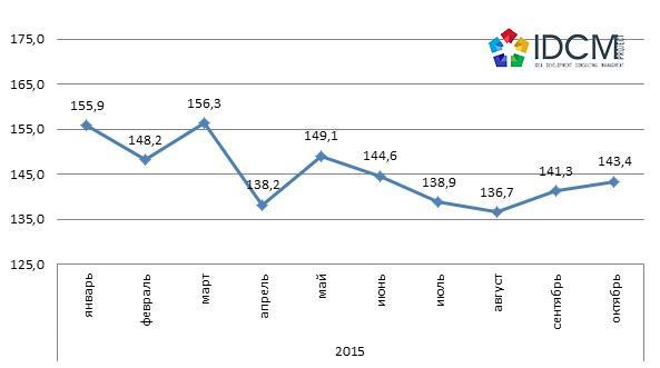 Средняя цена продажи промышленно-складской недвижимости в долл.США-кв.м города Харькова январь 2015 – октябрь 2015 года