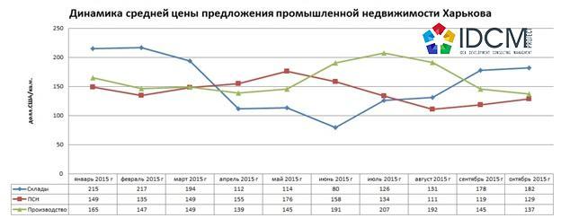 Средняя цена продажи складской, производственной и ПСН недвижимости города Харькова январь 2015 – октябрь 2015 года