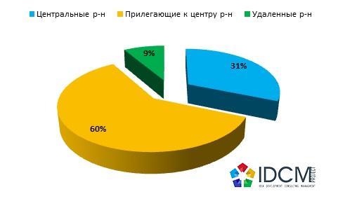 Структура предложения офисных помещений в зависимости от удаленности района в августе 2015 г