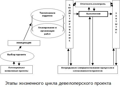 Этапы жизненного цикла девелоперского проекта