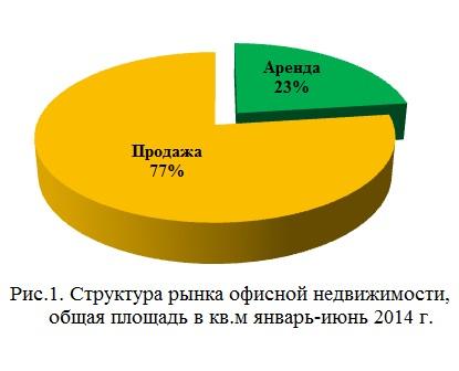 Структура рынка офисной недвижимости, общая площадь в кв.м январь-июнь 2014 г
