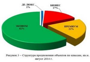 Структура спроса в зависимости от класса, кол-во квартир в августе 2014 г