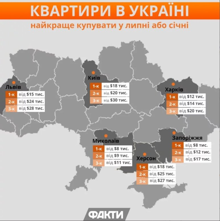 Что происходит с рынком недвижимости Харькова?