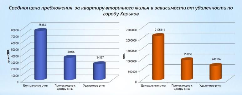 Стоимость квартир по Харькову на вторичном рынке по итогу 2017 года