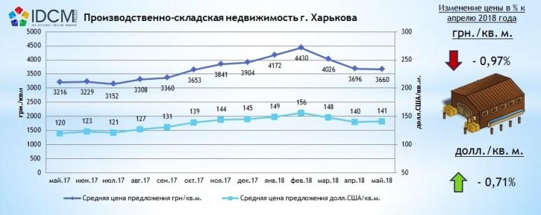 Производственно-складская недвижимость Харькова