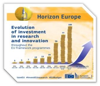 IDConsortium - Horizon Europe