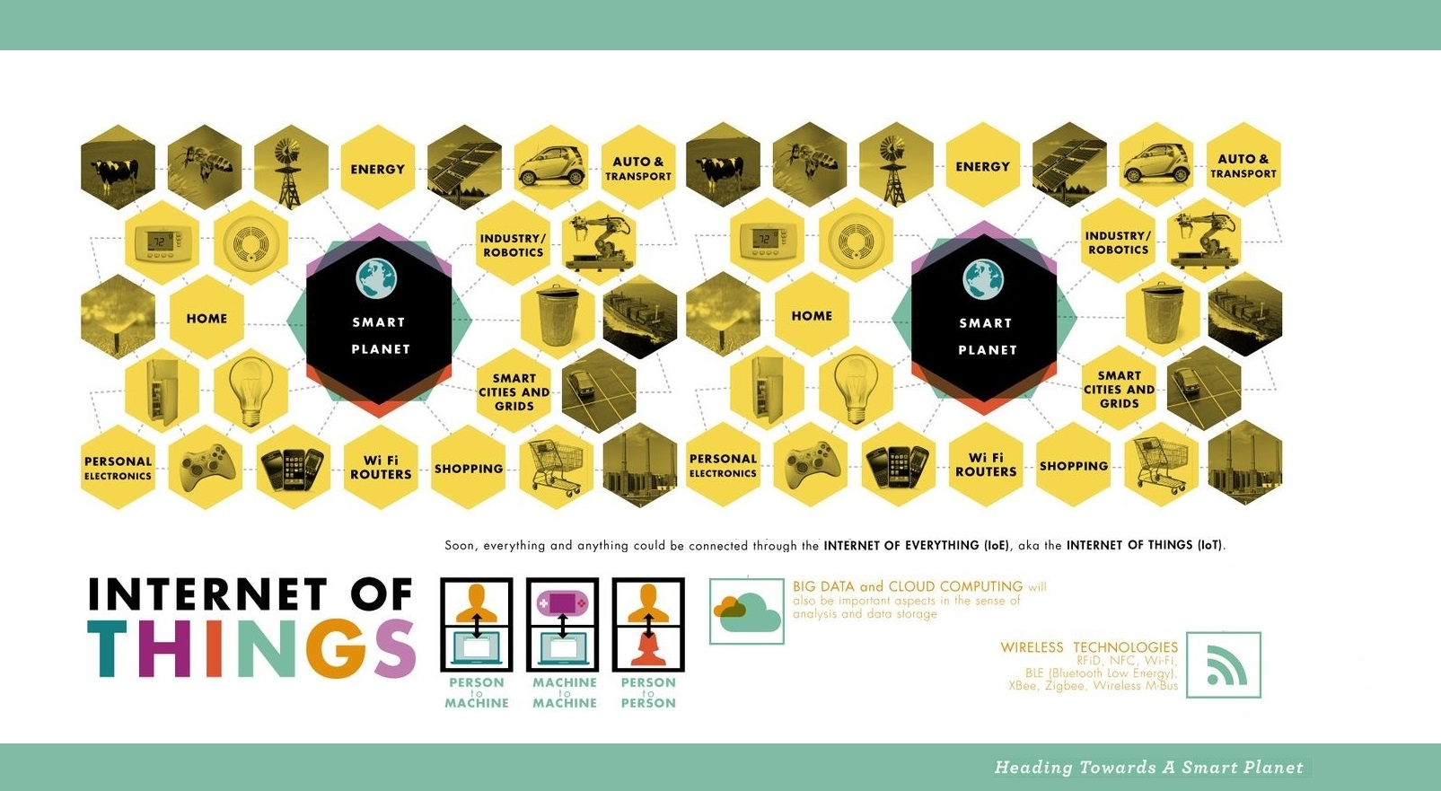 IoT Internet of Things Infographic