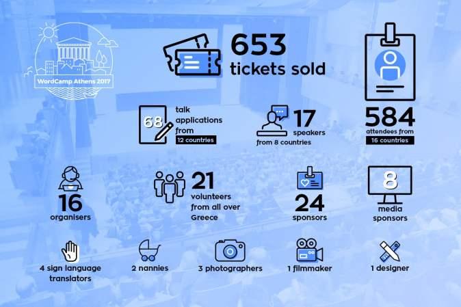 WordCamp Athens 2017 Statistics Infographic