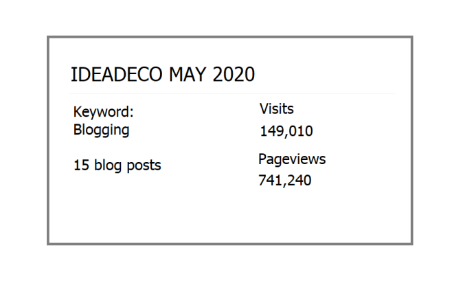 Ideadeco May 2020 Statistics