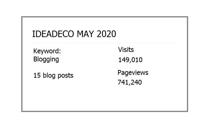 Ideadeco May 2020 Statistics