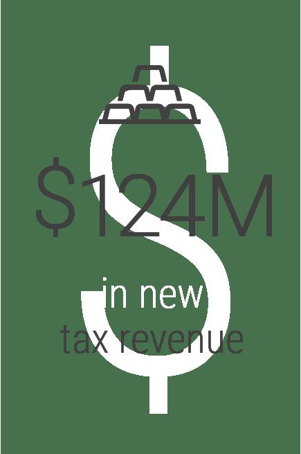 iDEA Estimated Tax Revenue