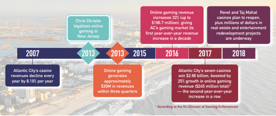 Atlantic City Gaming Timeline