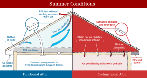 July 2013  IDEAL Insulation & Roofing