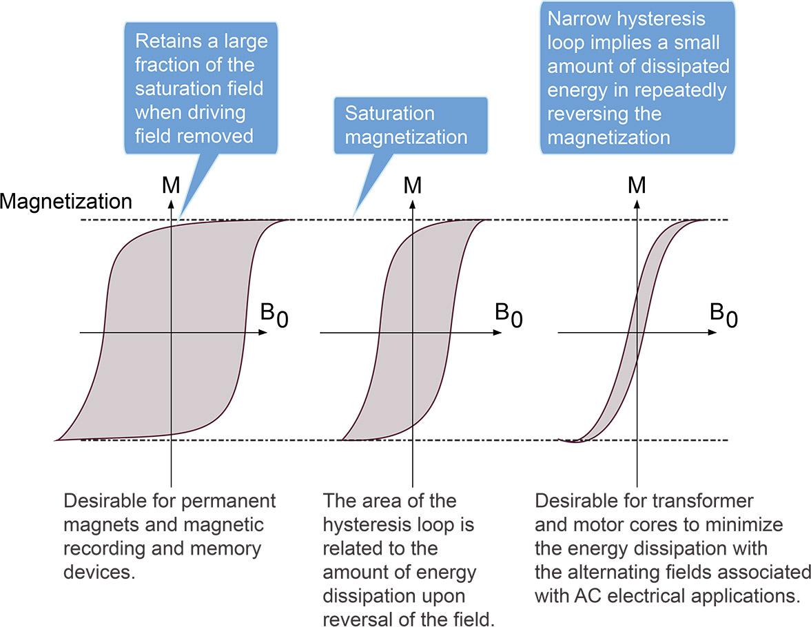 knowledge base Understanding Remanence