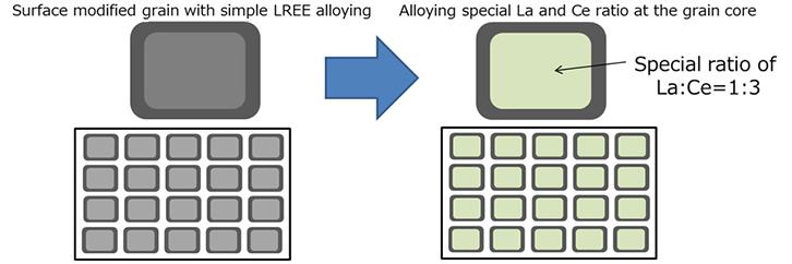 Specific alloying ratio of lanthanum and cerium