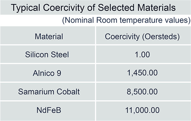 ideal magnet solutions tyypical coercivity of selective table