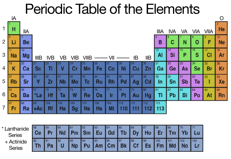 ideal magnet solutions knowledge base periodic table