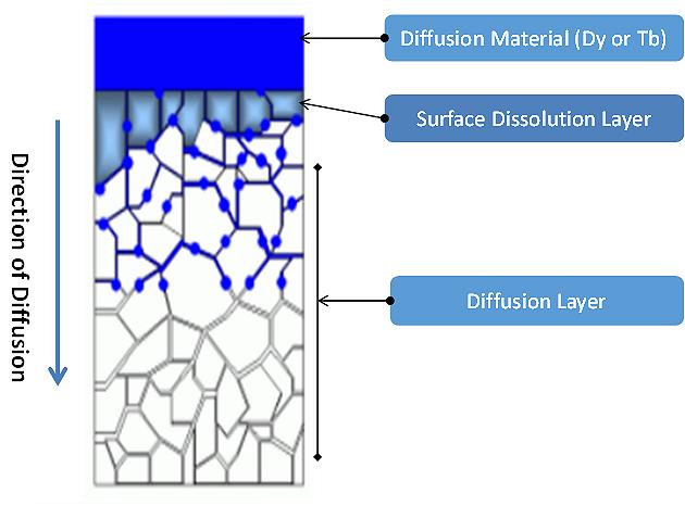 Grain Boundary Diffusion