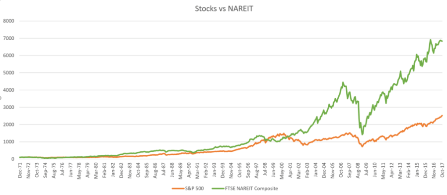 Stock Market vs Real Estate