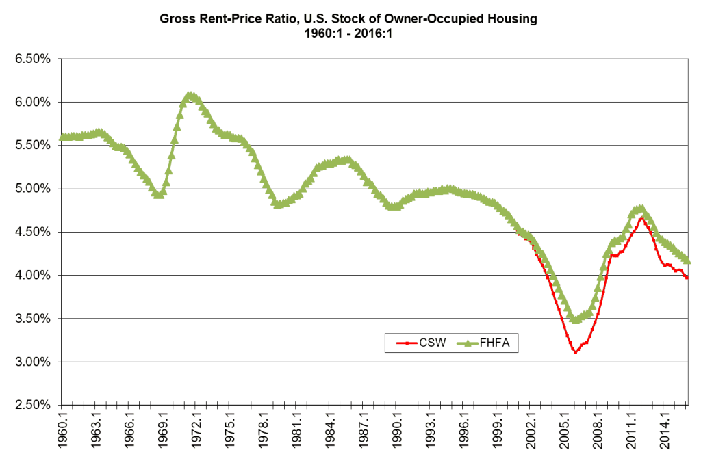 price to rent ratio buy vs rent