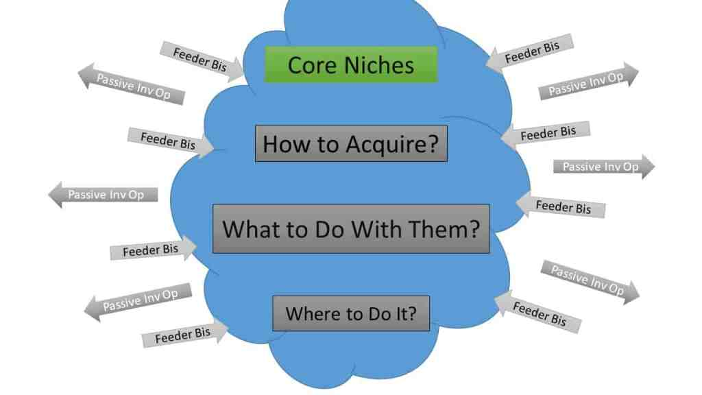 core real estate niches