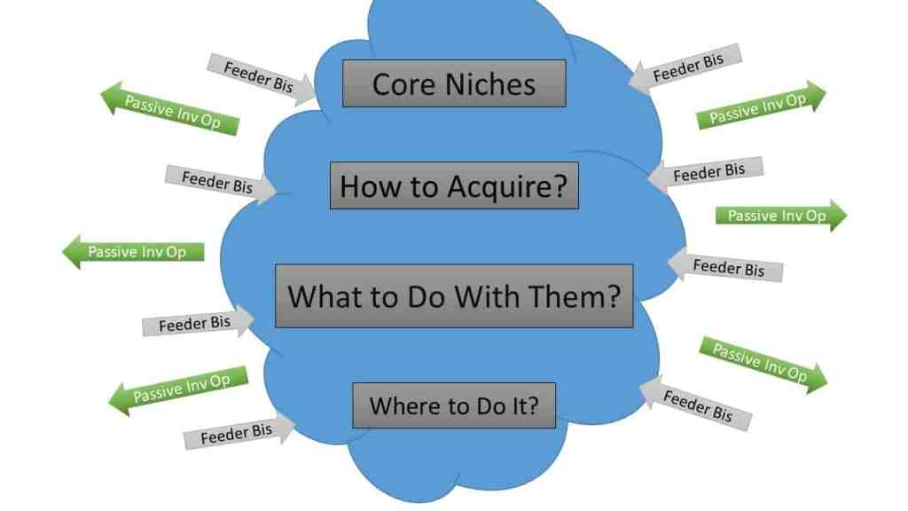 passive real estate niches
