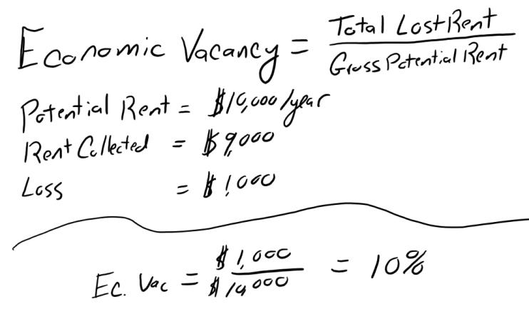 Economic Vacancy Formula
