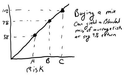 Real estate returns risk adjusted