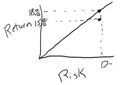 understanding risk and real estate