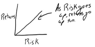 Risk Adjusted Returns Real Estate