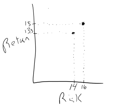 property comparison